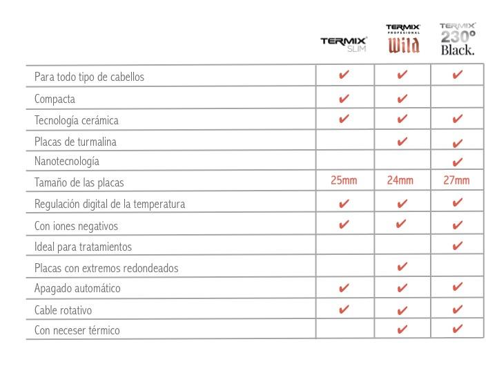 Características planchas Termix